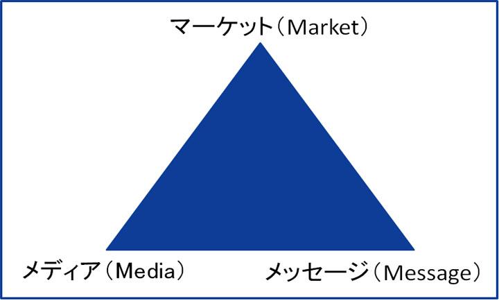 3つのM_1