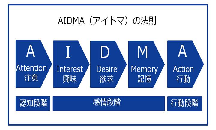 AIDMA_1